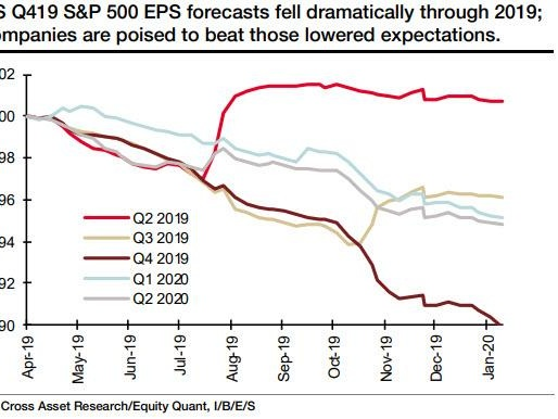 """We Have Seen This Before"": One Bank Asks How Long Investors Will Ignore Record Valuations And Weak EPS"