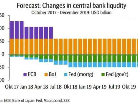 "Deutsche Bank: ""This Is The $2.5 Trillion Question"""