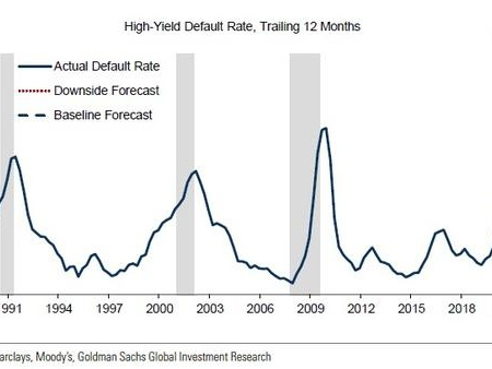 Goldman: The Default Cycle Has Started