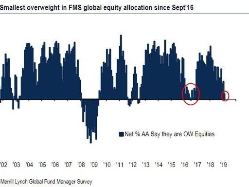 """Big Fat Buyers' Strike"": Traders With $515 Billion Boycott The Market"