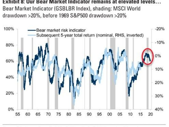 Goldman: Imminent Market Correction Now Looks Much More Probable