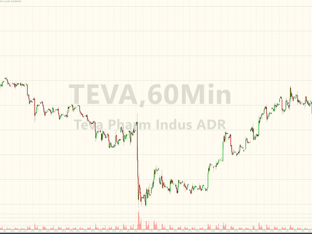 Teva Soars 17% In Pre-Market - No Dividend, No Workers, No Problems
