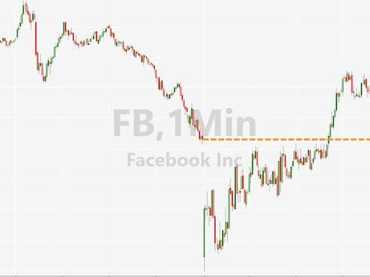 FTC Refiles Facebook Antitrust Lawsuit, Stock Yawns