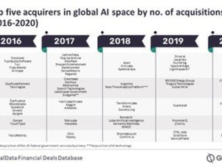 Apple Bought the Most AI Companies From 2016 to 2020