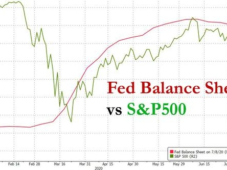 Fed's Balance Sheet Posts Biggest Weekly Drop In Over 11 Years
