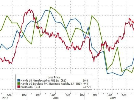 Treasury Yields Plunge To Record Lows As US PMI Collapses Into Contraction