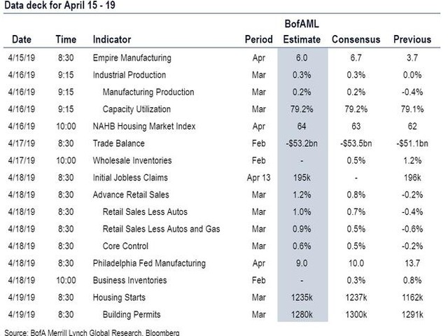 Key Events This Week: China GDP, Global PMIs, US Retail Sales And Lots Of Earnings
