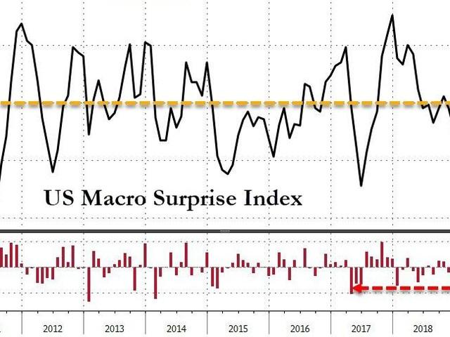 Stocks Slump, Gold Jumps On Powell-Pause, Trade-Turmoil, & Dismal-Data