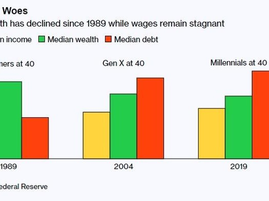 Millennials Are Officially Getting Too Old To Build Wealth