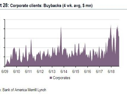 Here's Who Was Buying Stocks As Everyone Else Was Selling