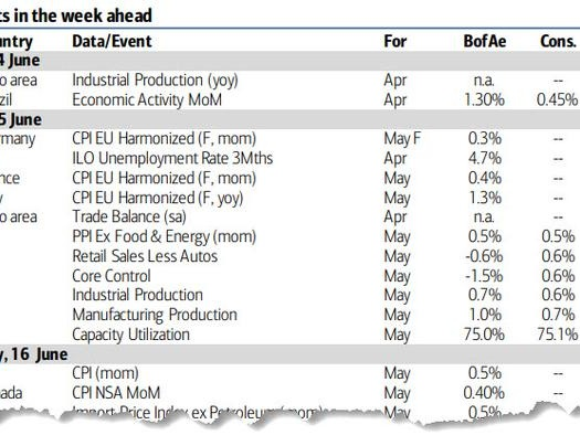 Key Events This Week: The Most Improtant FOMC Meeting In Powell's Career