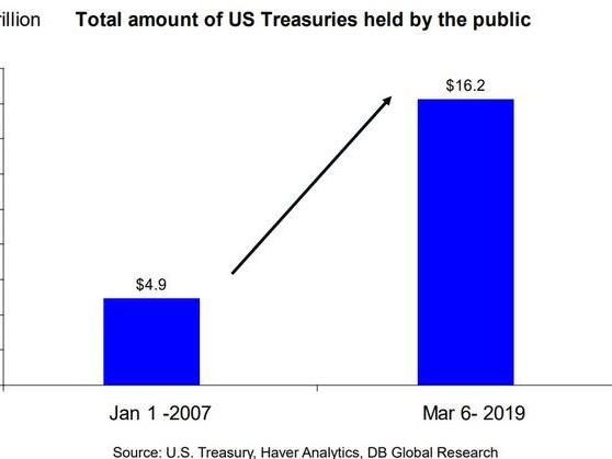 The $64 Trillion Question: With Foreigners Stepping Aside, Who Will Buy U.S Treasuries?