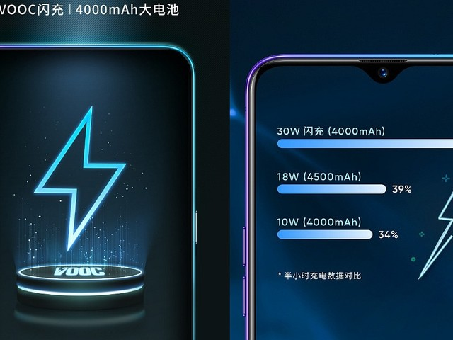 Realme X2 Will Have a 4,000mAh Battery, Company Reveals Ahead of Launch
