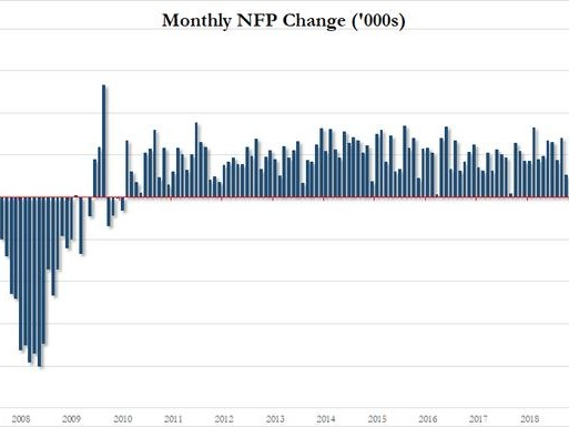 November Payrolls Smash Expectations: 266K Jobs Added, Unemployment Rate At 50 Year Low
