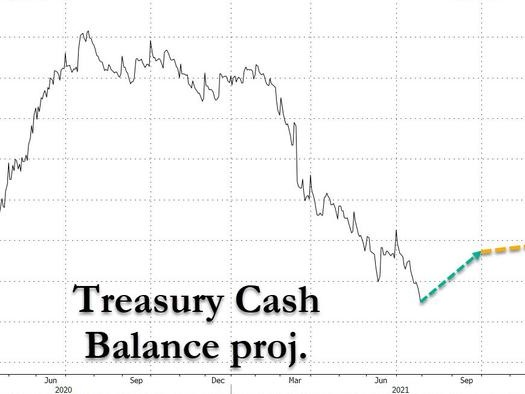 """Stealth QE Is Over: Treasury Projects Adding $300BN In Cash By Dec 31, Reversing """"Liquidity Tsunami"""""""