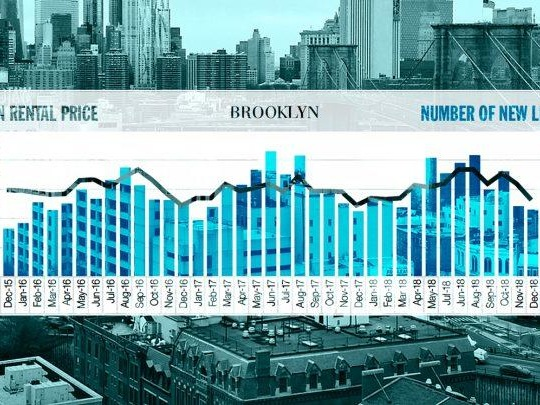 Sales in Brooklyn and Queens are falling, but prices aren't: Elliman