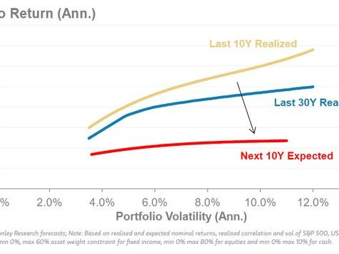 """Morgan Stanley Asks """"What Returns Can Long-Run Investors Expect In This Market"""", Offers Frightning Answer"""