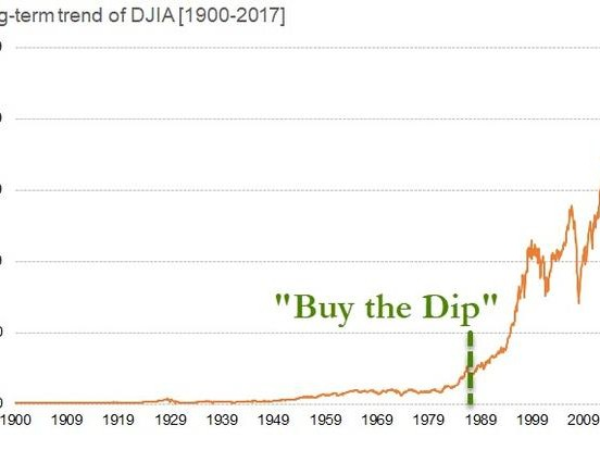 """Buy The Dip"" - An American Tradition Since 1987"