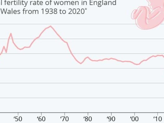 Fertility Rate Hits Record Low In England & Wales