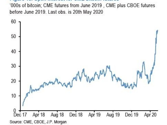 "JPMorgan Finds Bitcoin Trades At ""Intrinstic Value"" As Goldman Throws Up All Over Cryptocurrency"