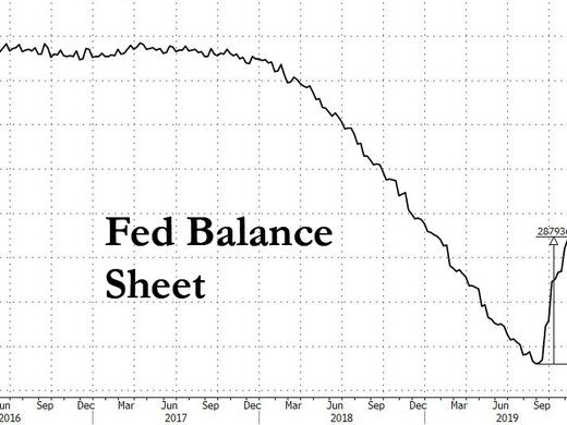 Fed Reveals When The Next Repo Crisis May Strike