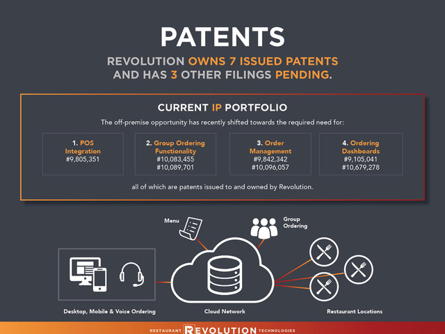 Point-of-Sale Integration Patent Issued to Revolution, Functionality...