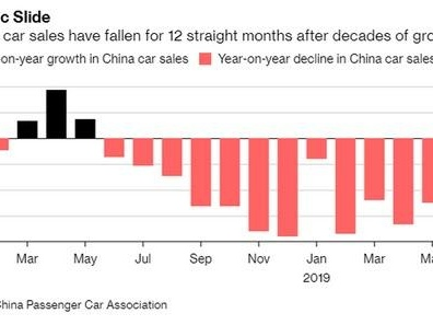 JP Morgan: Forget About Auto Sales Rebounding In The Second Half Of 2019