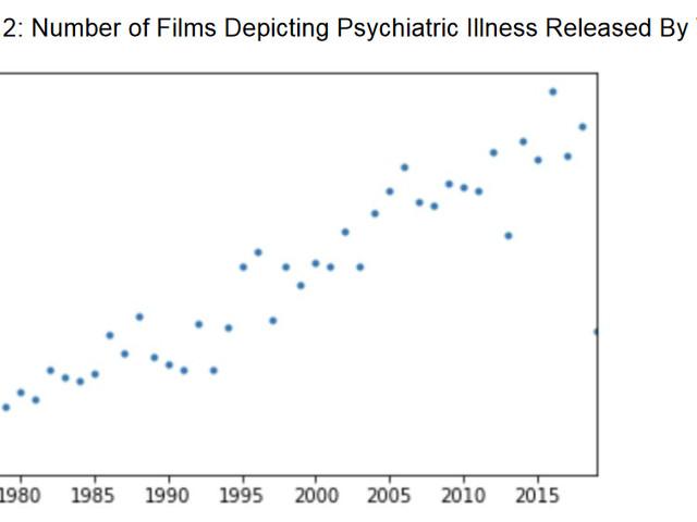 Model this mental illness movie
