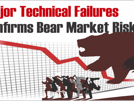 Major Technical Failures Confirm Bear Market Risk
