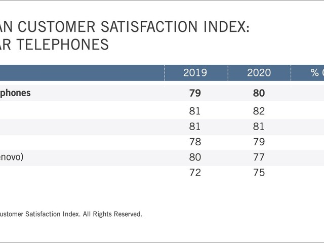 Apple Continues to Top Overall Smartphone Customer Satisfaction Index