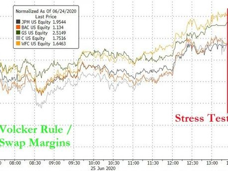 US Bank Stocks Sink As Fed Caps Dividends, Forbids Share Buybacks In Stress Tests