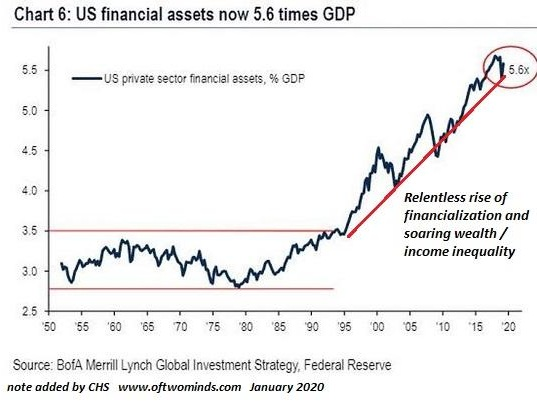 Our Inevitable Collapse: We Can't Save A Fragile Economy With Bailouts That Increase Fragility