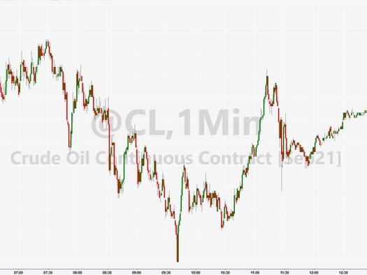 WTI Extends Intraday Rebound After Bigger Than Expected Crude, Gasoline Draws