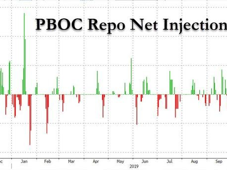 China Just Injected The Most Liquidity Since January... And It's Not Enough