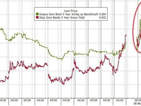 Broke Bond Markets Mounting: Italy Surpasses Greece As Europe's Riskiest Sovereign