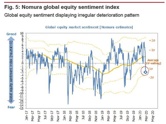 "Nomura: Investors Are Finally Considering A ""Previously Unthinkable Scenario"""