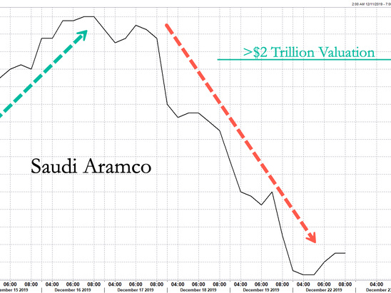Aramco Slips For Fourth Day After Losing $2 Trillion Dollar Valuation
