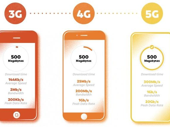 Visualizing The Future Of 5G: Comparing 3 Generations Of Wireless Technology