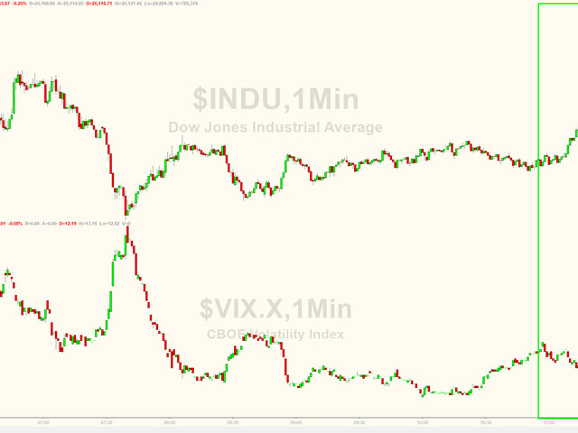 Quad-Witch Quackery? S&P Goes Vertical As Machines Take It Green For Week