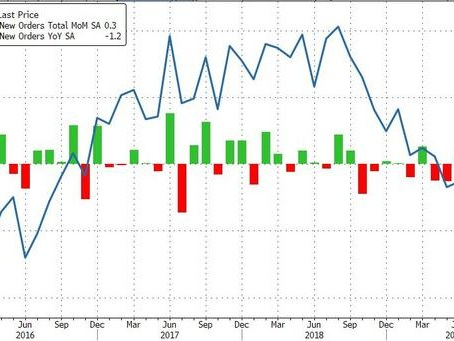 US Factory Orders Contract YoY For 3rd Straight Month