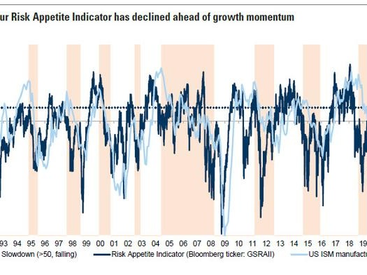 What's Next For The Reflation Trade: 9 Observations From Goldman