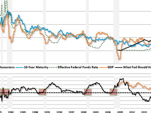 A Day Late & A Dollar Short – The Fed's Coming Policy Mistake