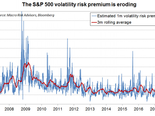 Is Selling Options Still Worth The Risk?
