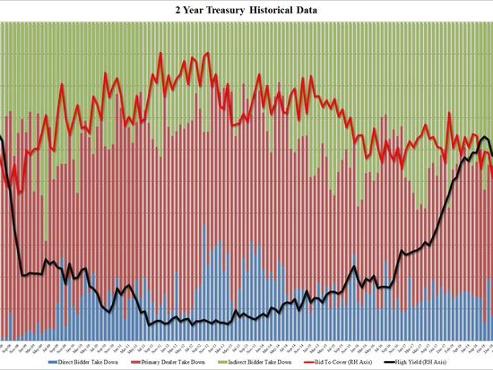 2 Year Auction Unexpectedly Strong Just As Powell Pours Cold Water On Treasuries