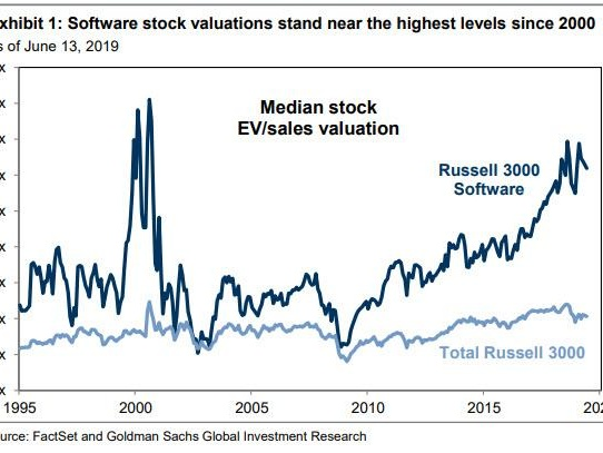 Tech Bubble 2.0: Software Stock Valuations Are Back To Year 2000 Levels