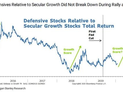 """Morgan Stanley: """"The Correction Has Begun"""" But The Fed Will Keep It To 5%"""