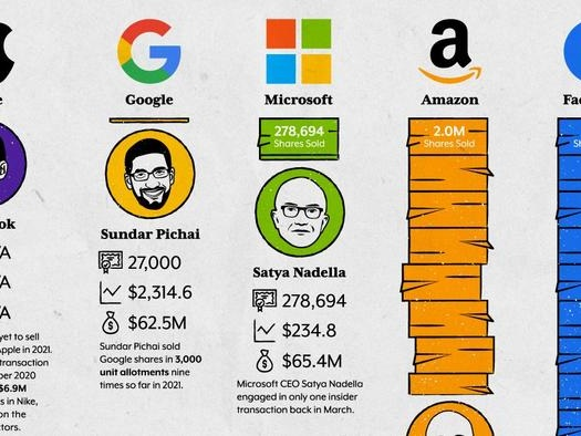 Here's How Many Shares Big Tech CEOs Have Already Dumped This Year