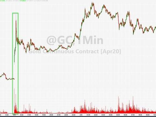 Gold Suddenly Hammered By Multi-Billion-Dollar Sale