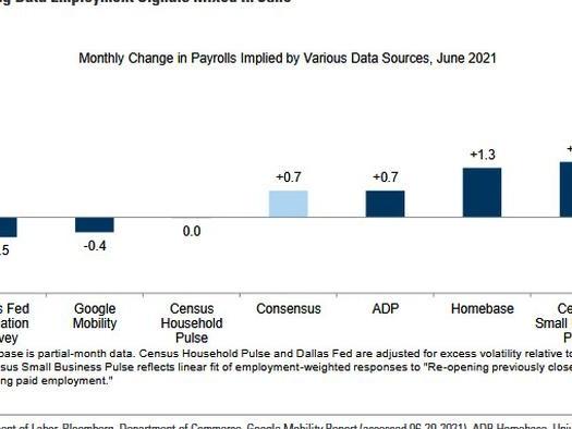June Payrolls Preview: Hot But Not Too Hot
