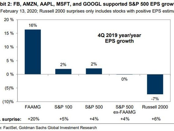 "It's ""The 1%"" vs Everyone Else: FAAMG Earnings Soar As Russell 2000 EPS Growth Craters"